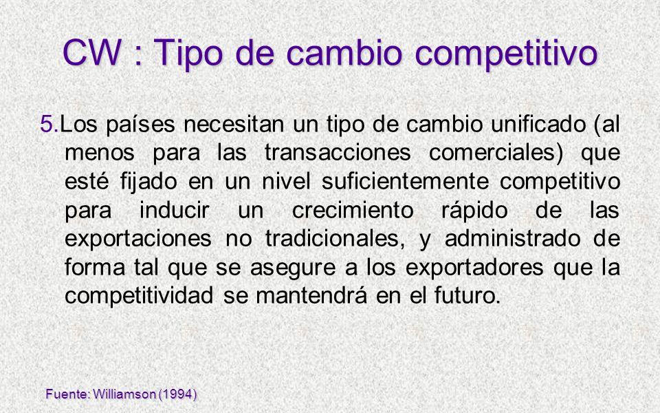 CW : Tipo de cambio competitivo