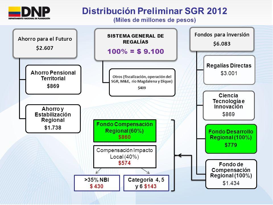 Distribución Preliminar SGR 2012 (Miles de millones de pesos)