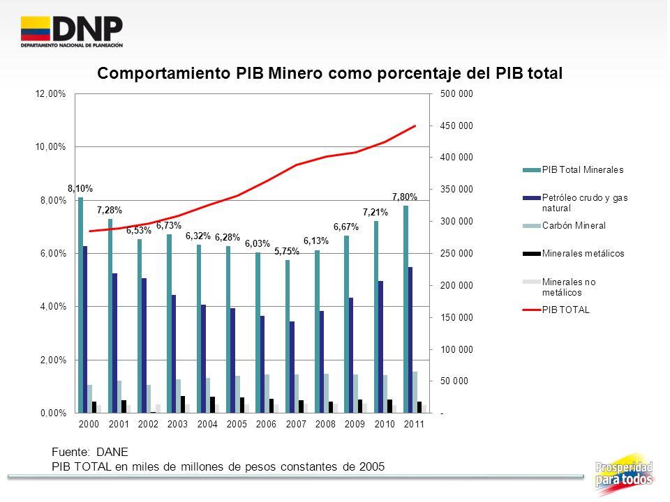 Fuente: DANE PIB TOTAL en miles de millones de pesos constantes de 2005