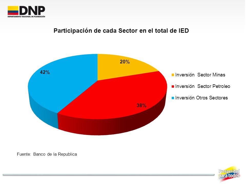 Fuente: Banco de la Republica