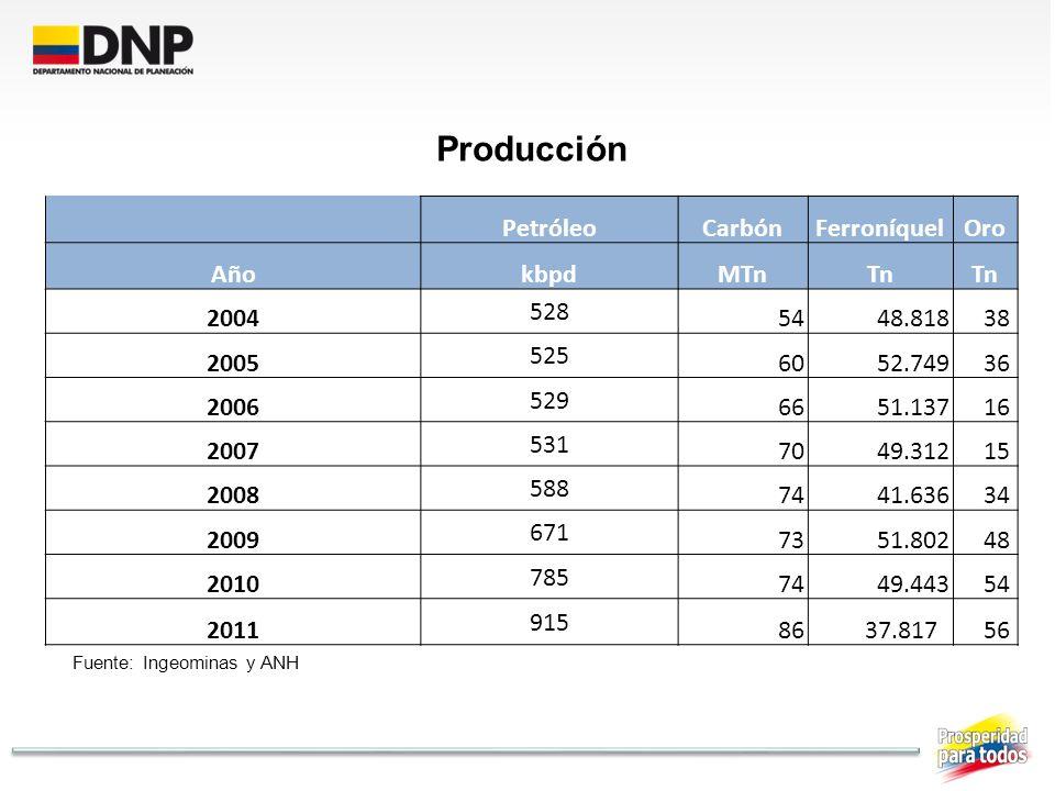 Producción Petróleo Carbón Ferroníquel Oro Año kbpd MTn Tn 2004 528 54
