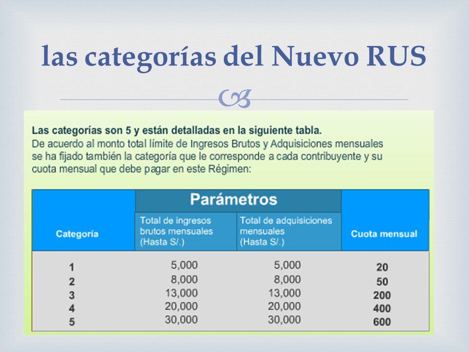 las categorías del Nuevo RUS