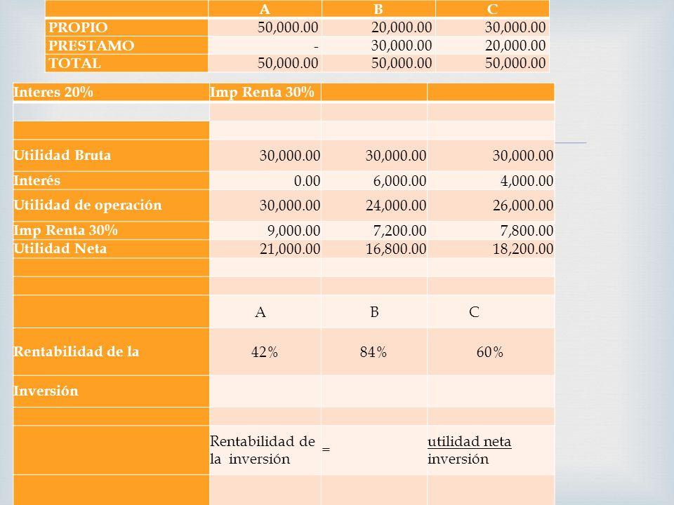 A. B. C. PROPIO. 50,000.00. 20,000.00. 30,000.00. PRESTAMO. - TOTAL. Interes 20% Imp Renta 30%