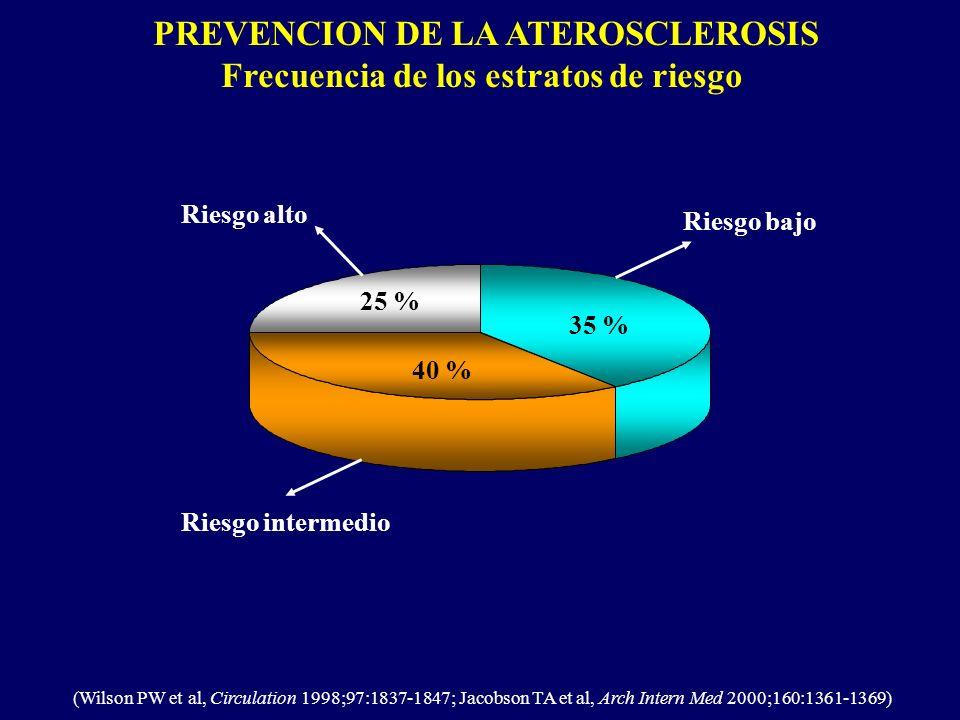 PREVENCION DE LA ATEROSCLEROSIS Frecuencia de los estratos de riesgo