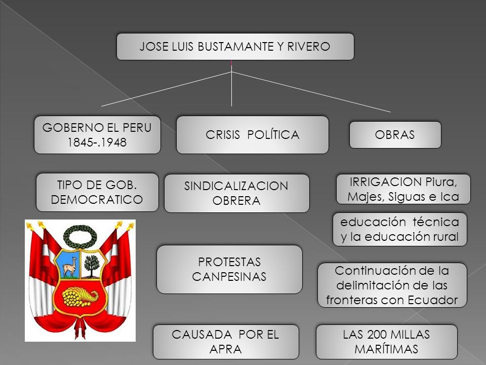 JOSE LUIS BUSTAMANTE Y RIVERO