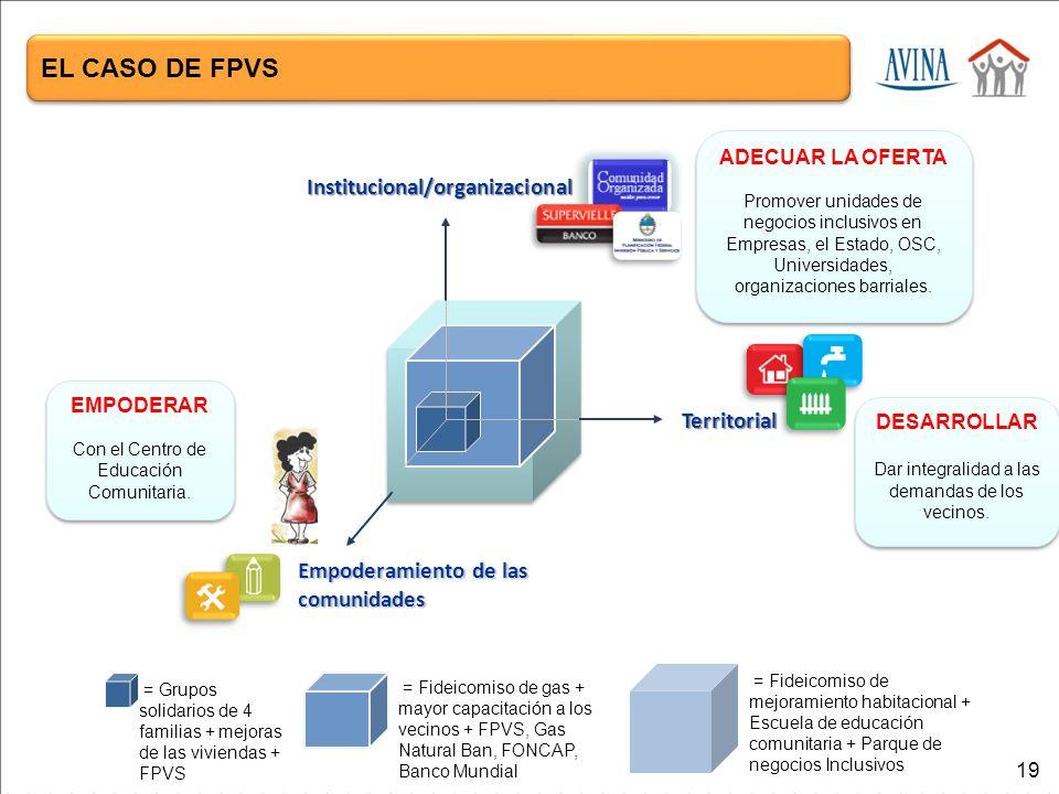 EL CASO DE FPVS Institucional/organizacional Territorial