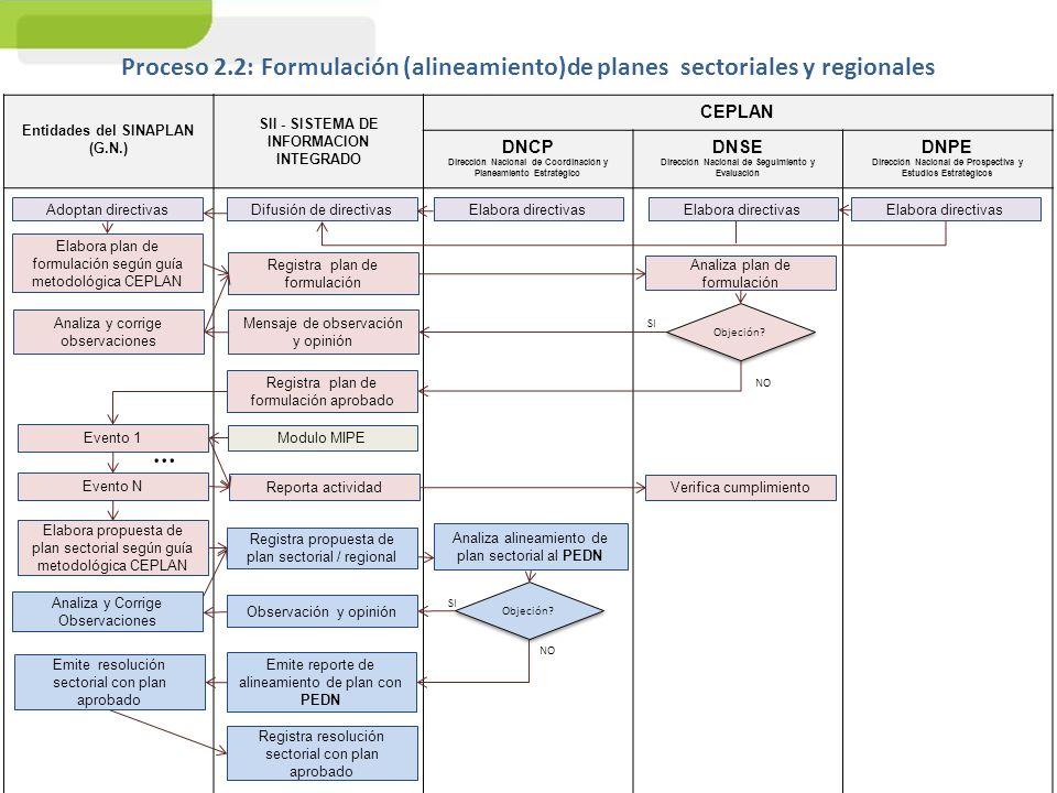 Proceso 2.2: Formulación (alineamiento)de planes sectoriales y regionales