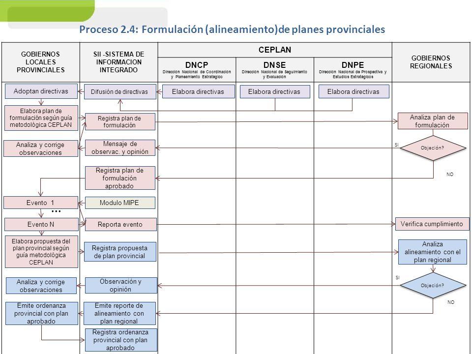 … Proceso 2.4: Formulación (alineamiento)de planes provinciales CEPLAN