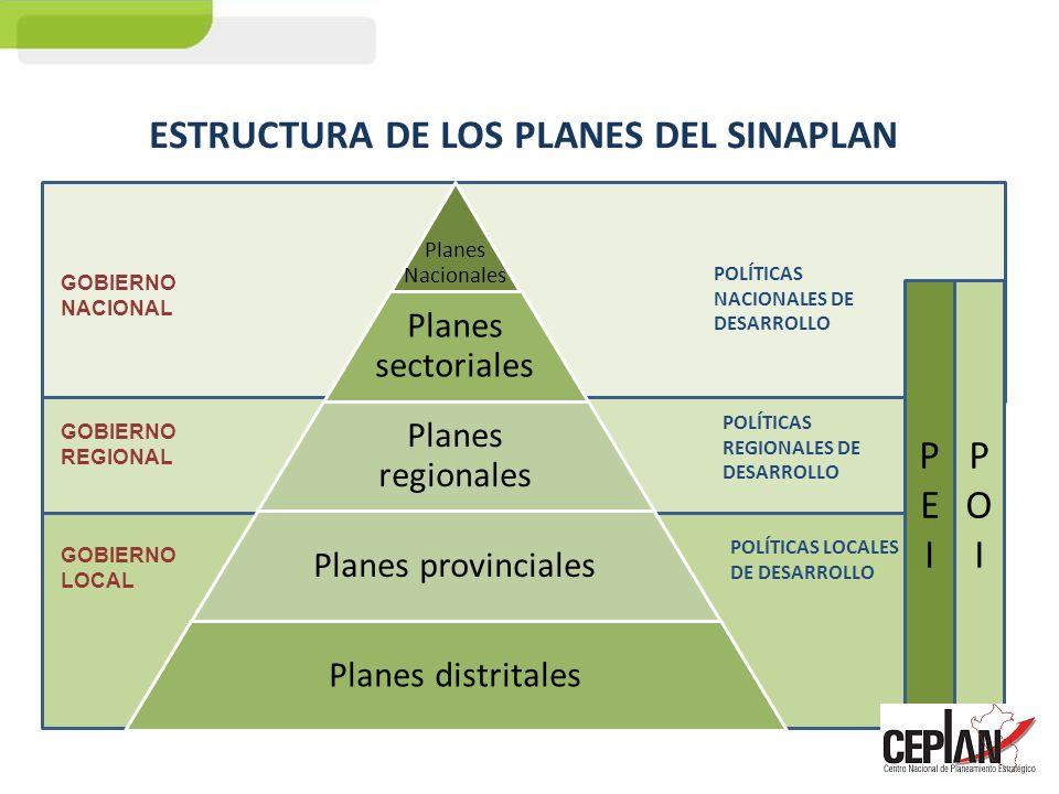 ESTRUCTURA DE LOS PLANES DEL SINAPLAN