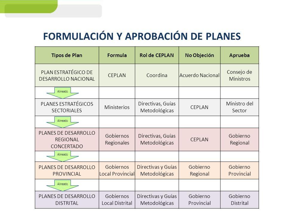 FORMULACIÓN Y APROBACIÓN DE PLANES