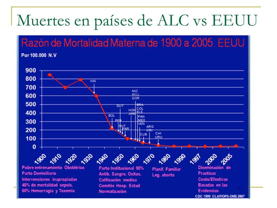 Muertes en países de ALC vs EEUU