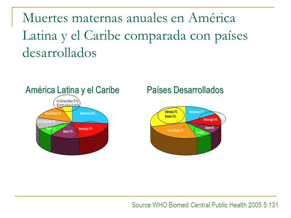 Muertes maternas anuales en América Latina y el Caribe comparada con países desarrollados