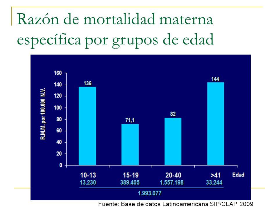 Razón de mortalidad materna específica por grupos de edad