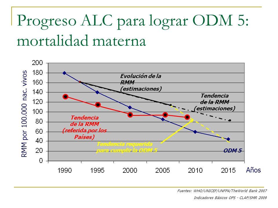 Progreso ALC para lograr ODM 5: mortalidad materna