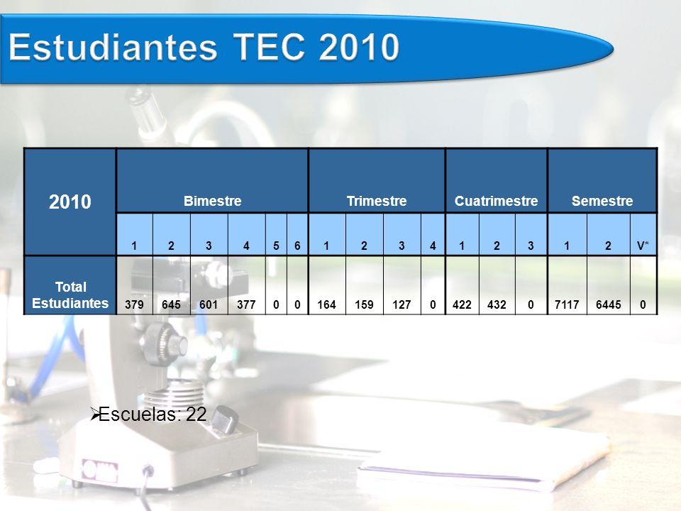 Estudiantes TEC 2010 2010 Escuelas: 22 Bimestre Trimestre Cuatrimestre
