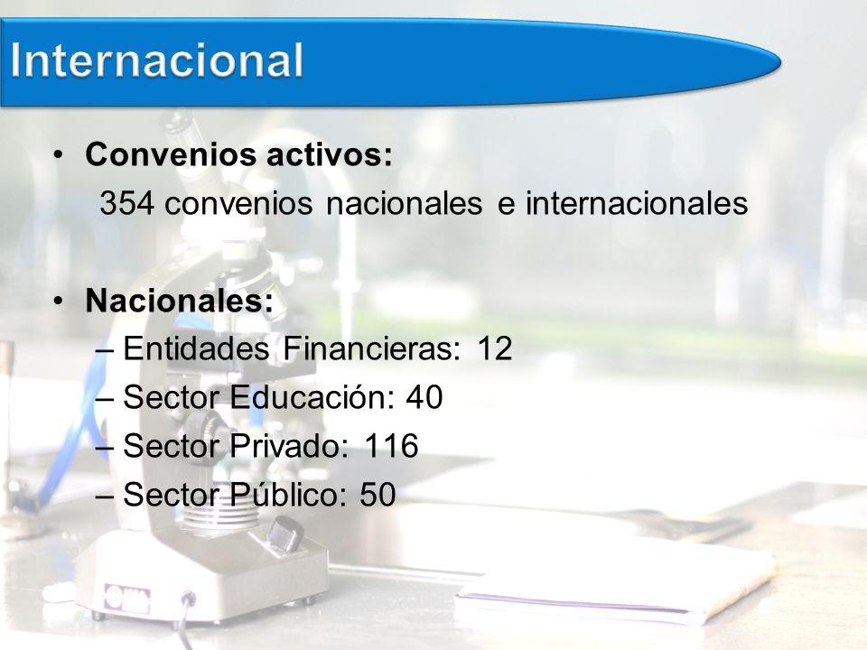 Internacional Convenios activos:
