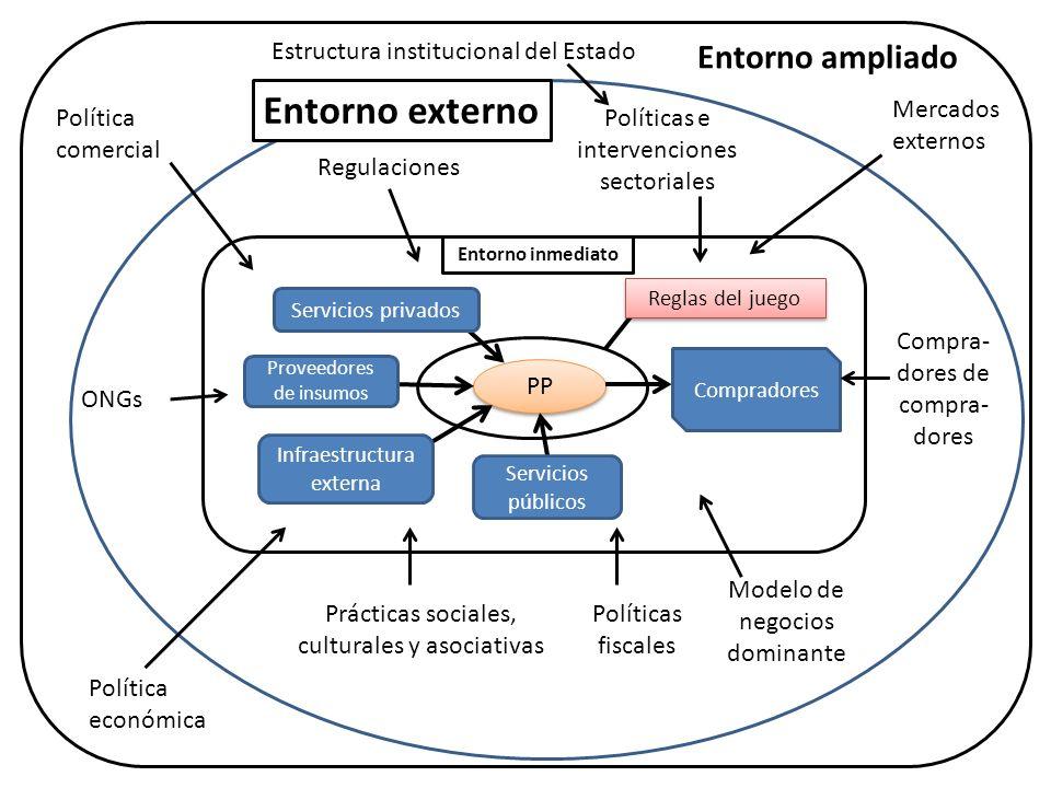 Entorno externo Entorno ampliado Estructura institucional del Estado