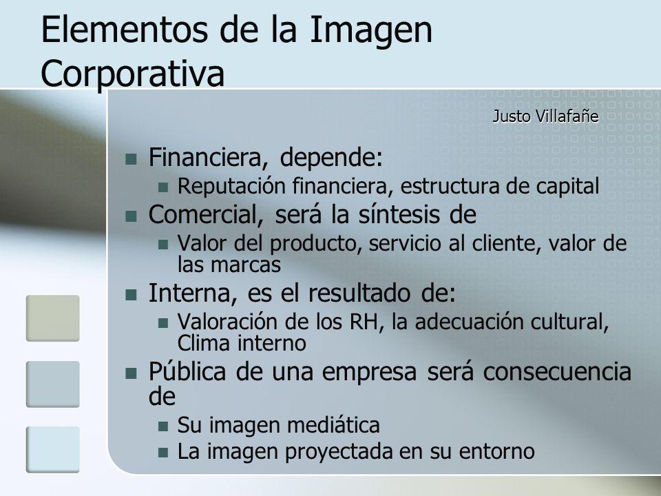Elementos de la Imagen Corporativa