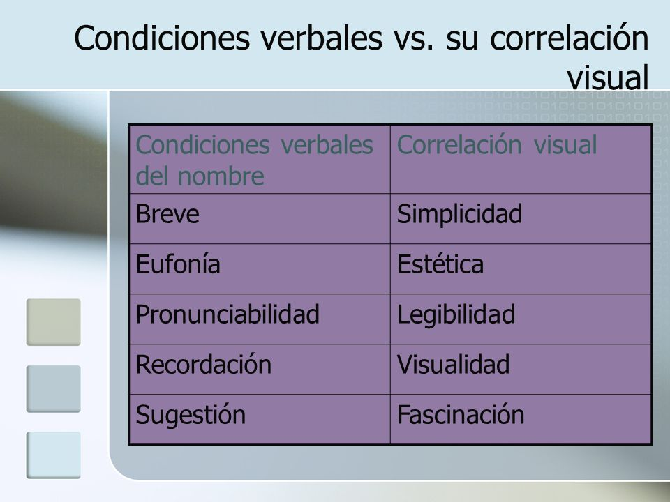 Condiciones verbales vs. su correlación visual