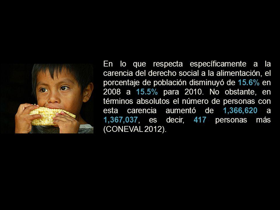 En lo que respecta específicamente a la carencia del derecho social a la alimentación, el porcentaje de población disminuyó de 15.6% en 2008 a 15.5% para 2010.