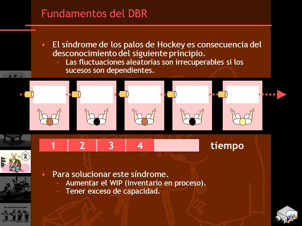 E1 E2 E3 E4 E5 Fundamentos del DBR 1 2 3 4 tiempo