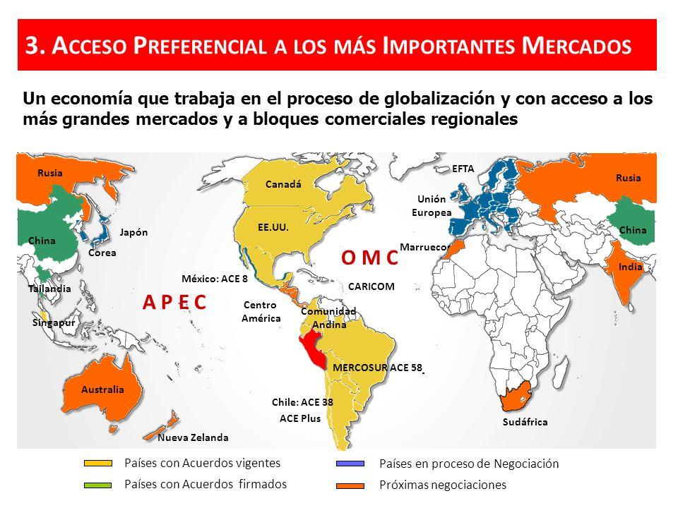 Acceso Preferencial a los más Importantes Mercados