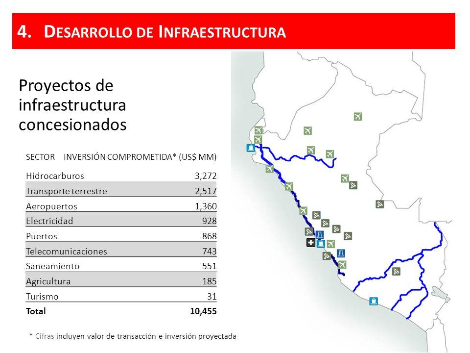 Desarrollo de Infraestructura