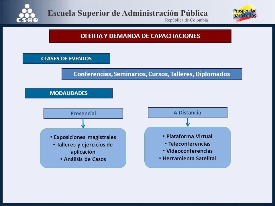 OFERTA Y DEMANDA DE CAPACITACIONES