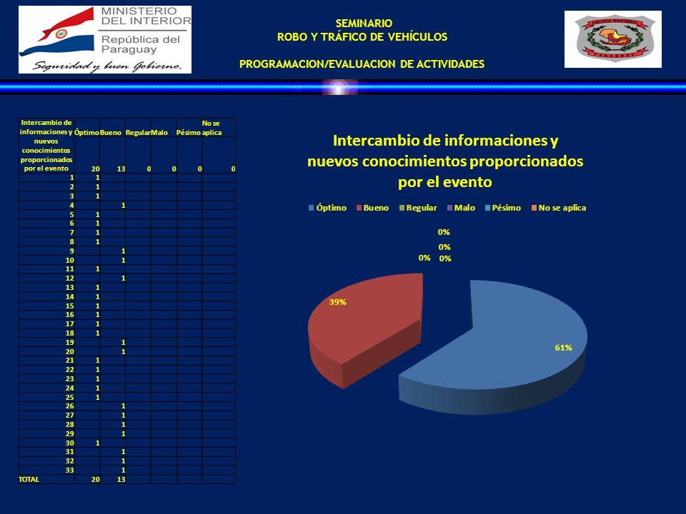 ROBO Y TRÁFICO DE VEHÍCULOS PROGRAMACION/EVALUACION DE ACTIVIDADES