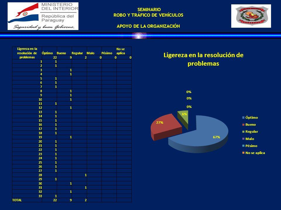 SEMINARIO ROBO Y TRÁFICO DE VEHÍCULOS APOYO DE LA ORGANIZACIÓN