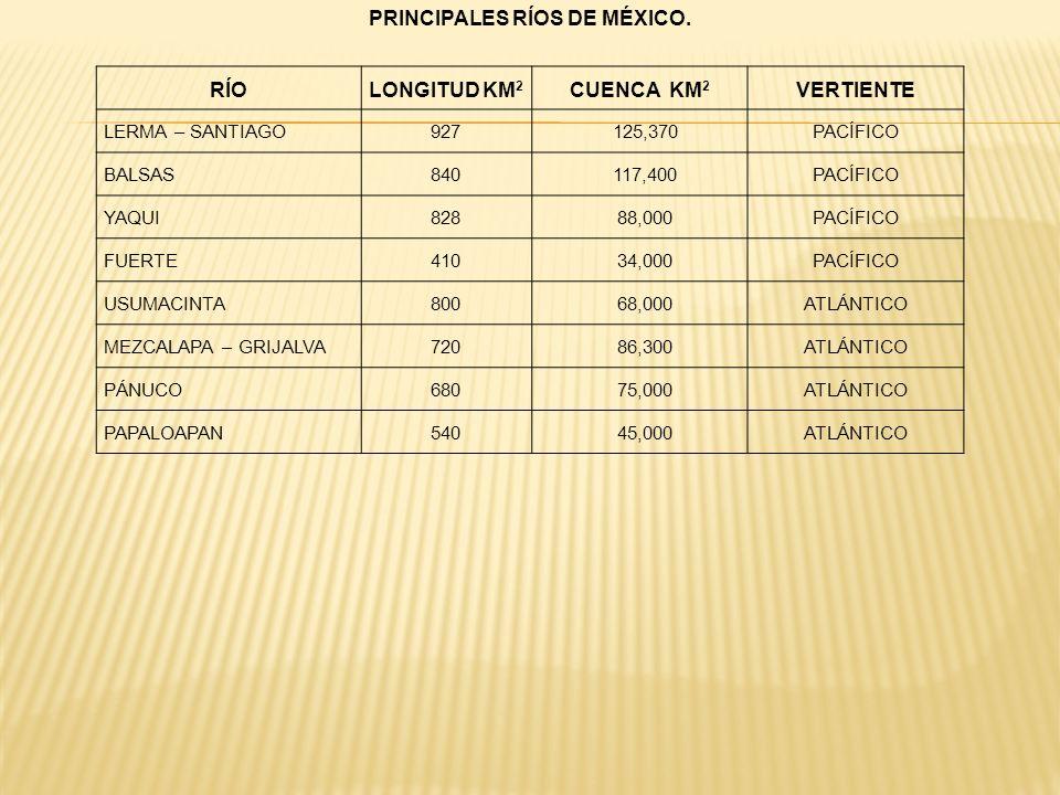 PRINCIPALES RÍOS DE MÉXICO.