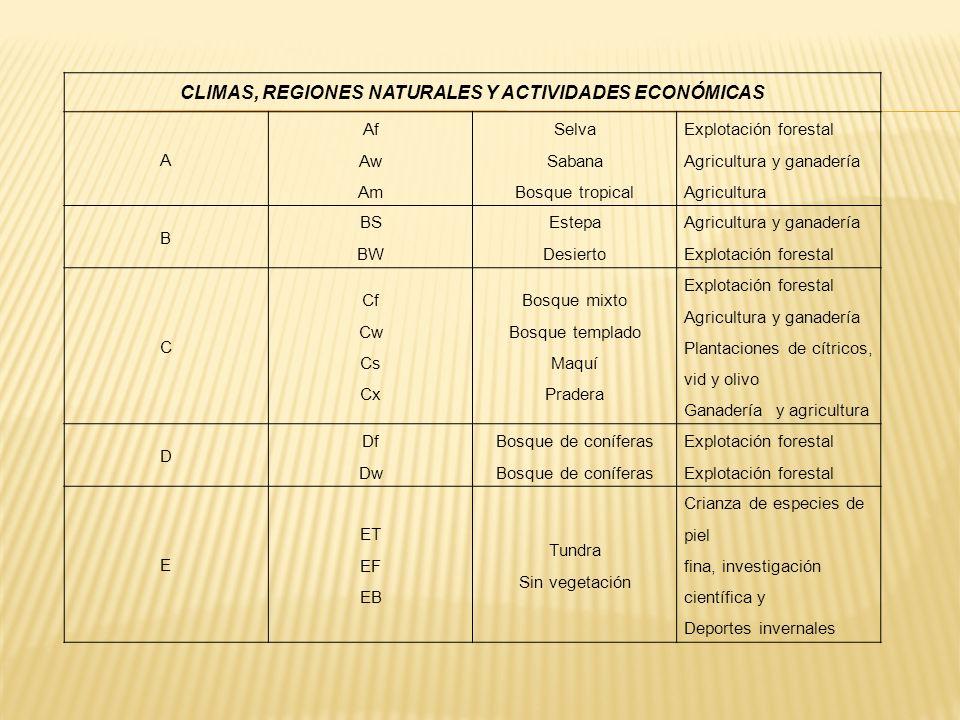 CLIMAS, REGIONES NATURALES Y ACTIVIDADES ECONÓMICAS
