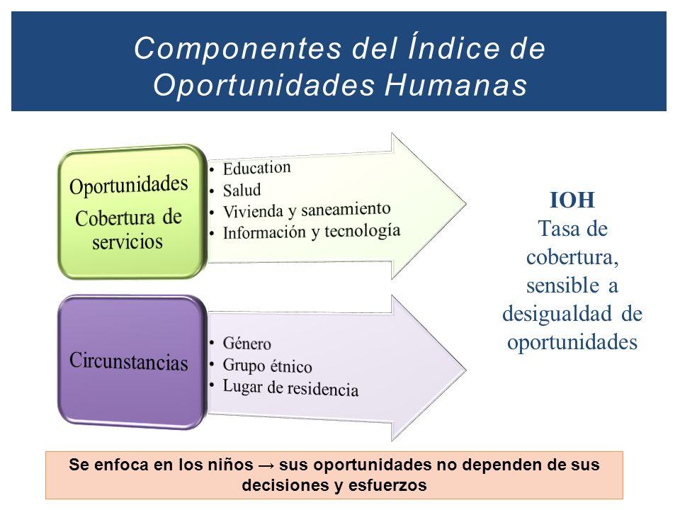 Componentes del Índice de Oportunidades Humanas