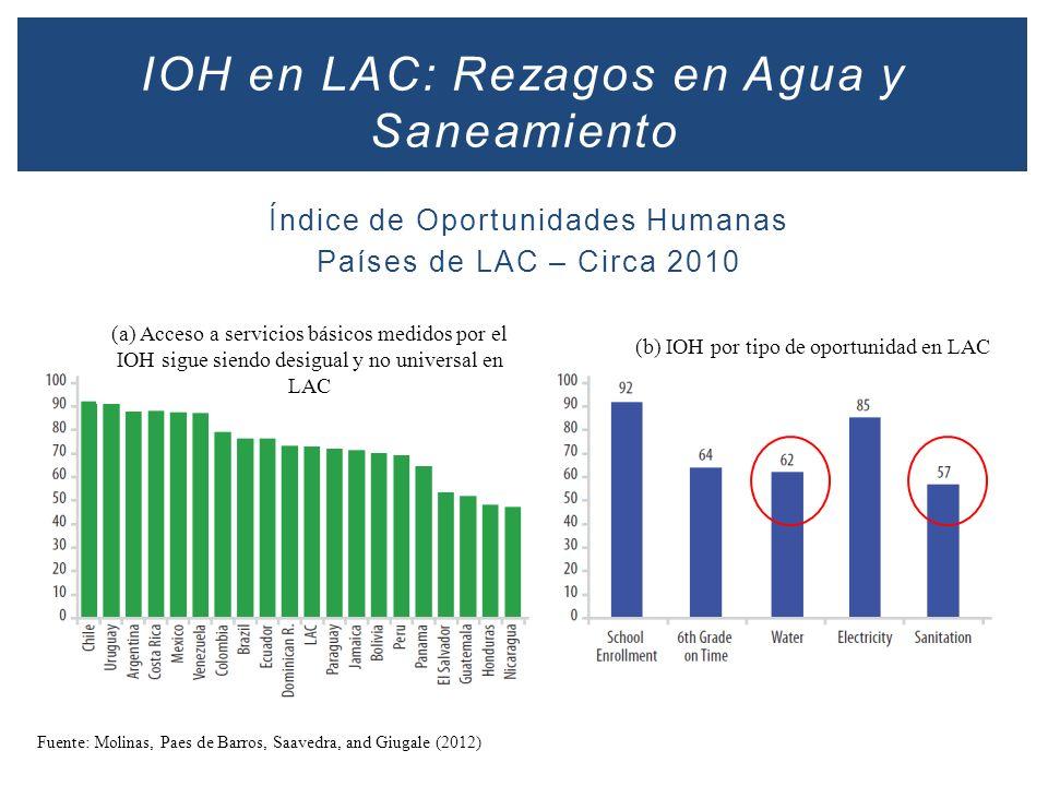 IOH en LAC: Rezagos en Agua y Saneamiento
