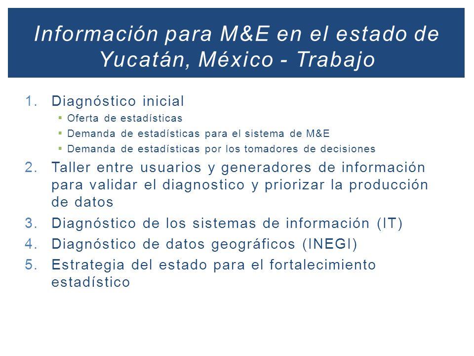 Información para M&E en el estado de Yucatán, México - Trabajo
