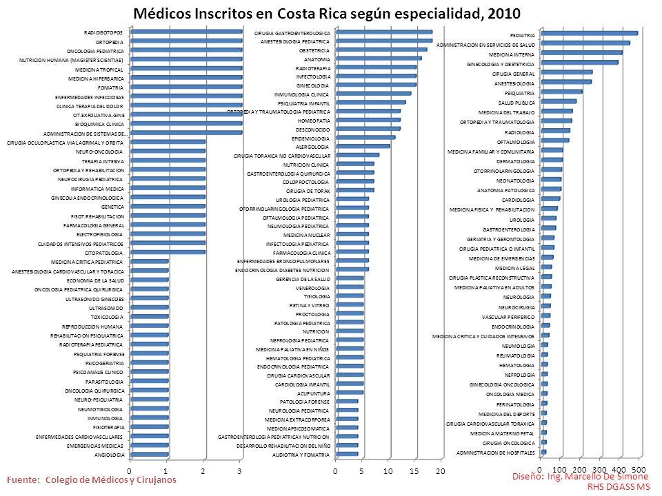 Médicos Inscritos en Costa Rica según especialidad, 2010