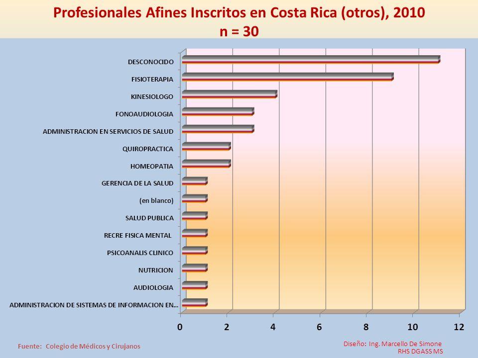 Profesionales Afines Inscritos en Costa Rica (otros), 2010