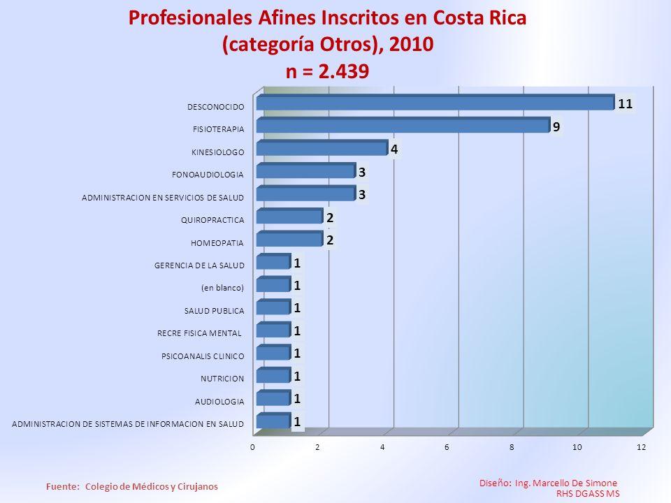 Profesionales Afines Inscritos en Costa Rica (categoría Otros), 2010