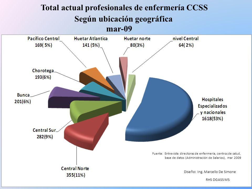 Total actual profesionales de enfermería CCSS