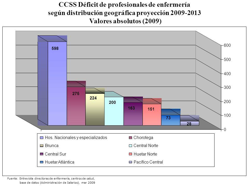 CCSS Déficit de profesionales de enfermería