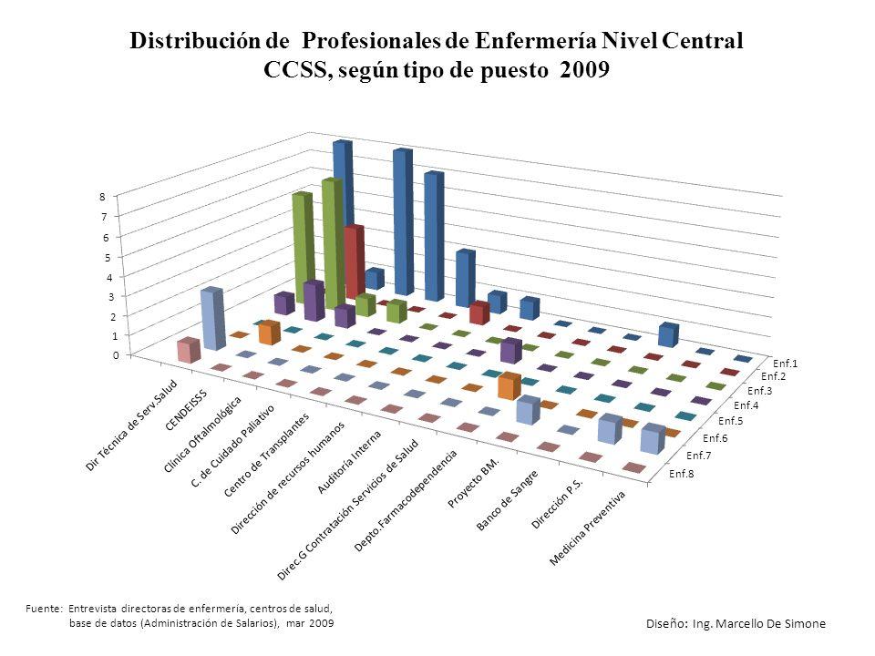 Distribución de Profesionales de Enfermería Nivel Central