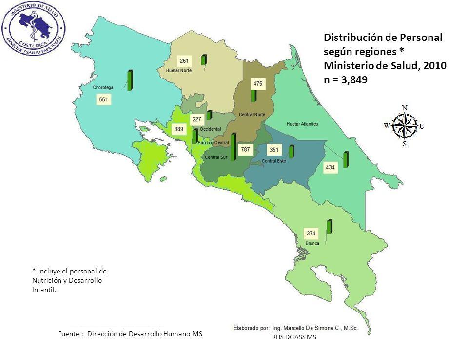 Distribución de Personal según regiones * Ministerio de Salud, 2010