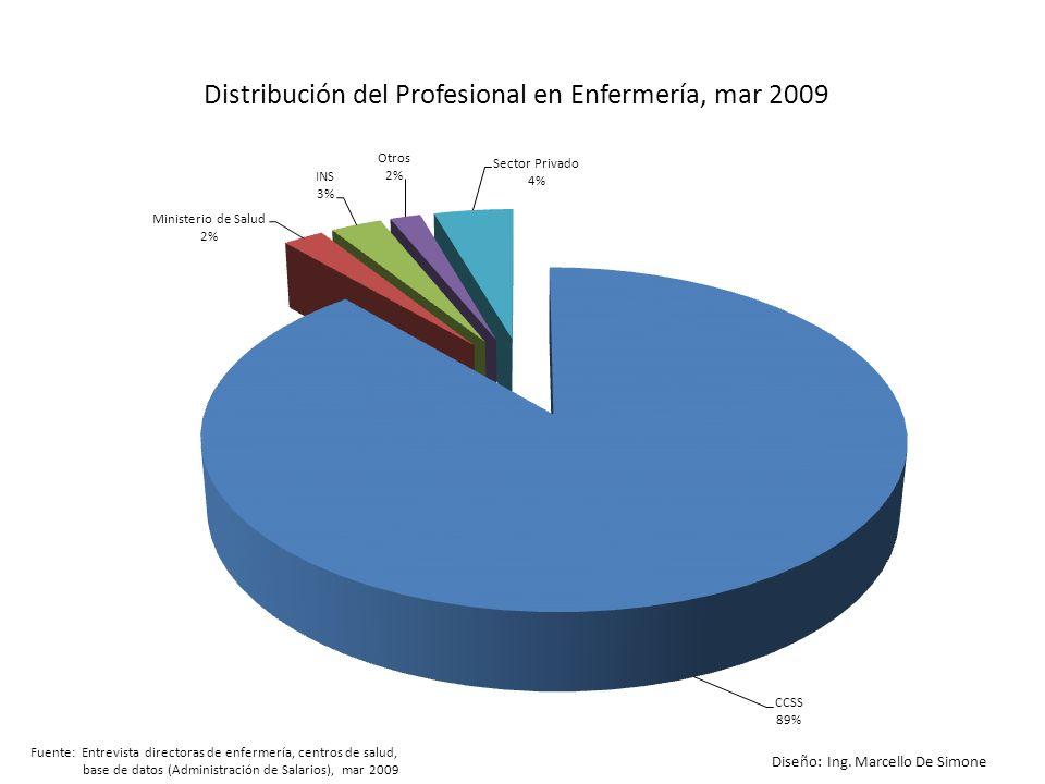 Distribución del Profesional en Enfermería, mar 2009