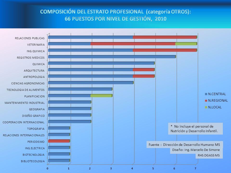 COMPOSICIÓN DEL ESTRATO PROFESIONAL (categoría OTROS):