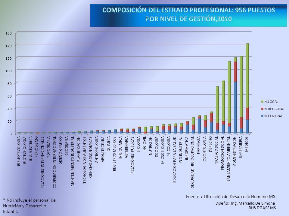 COMPOSICIÓN DEL ESTRATO PROFESIONAL: 956 PUESTOS POR NIVEL DE GESTIÓN,2010