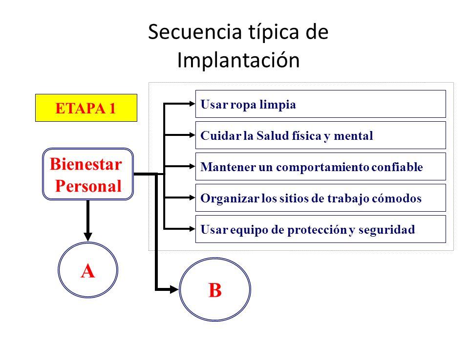 Secuencia típica de Implantación