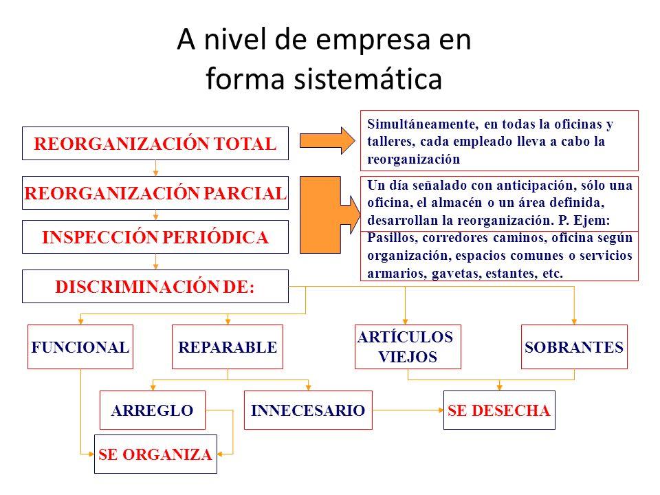 A nivel de empresa en forma sistemática