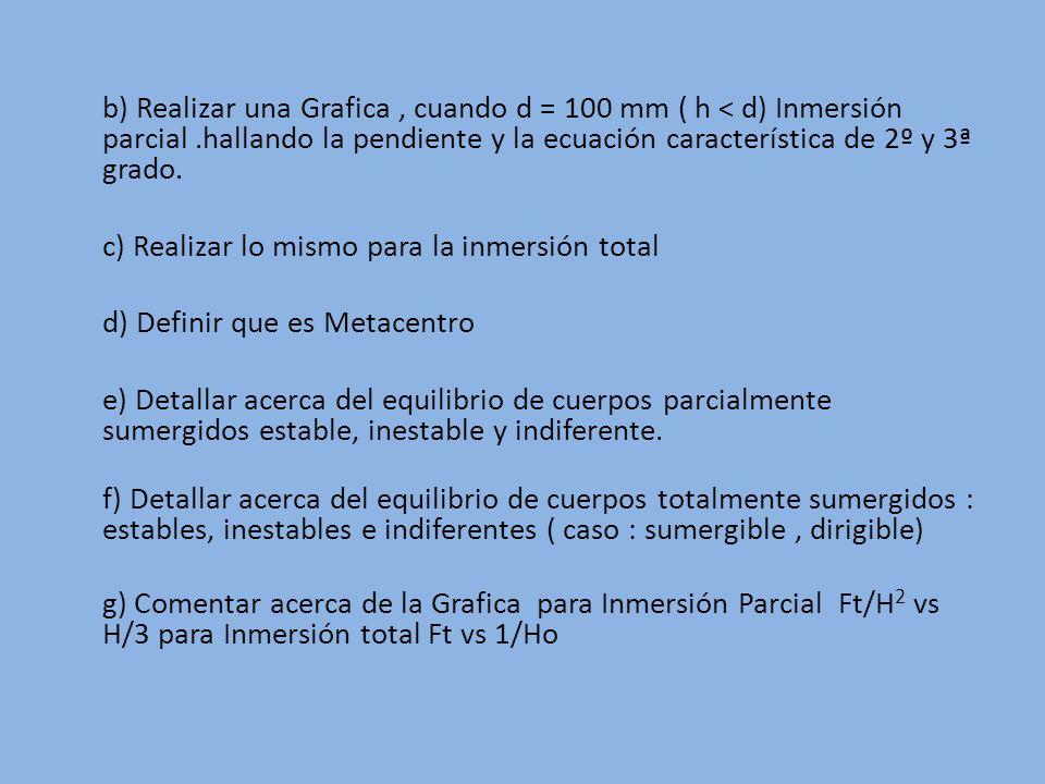 b) Realizar una Grafica , cuando d = 100 mm ( h < d) Inmersión parcial .hallando la pendiente y la ecuación característica de 2º y 3ª grado.