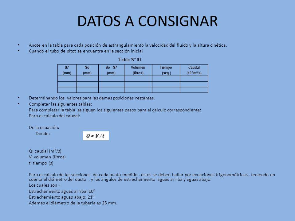 DATOS A CONSIGNAR Anote en la tabla para cada posición de estrangulamiento la velocidad del fluido y la altura cinética.