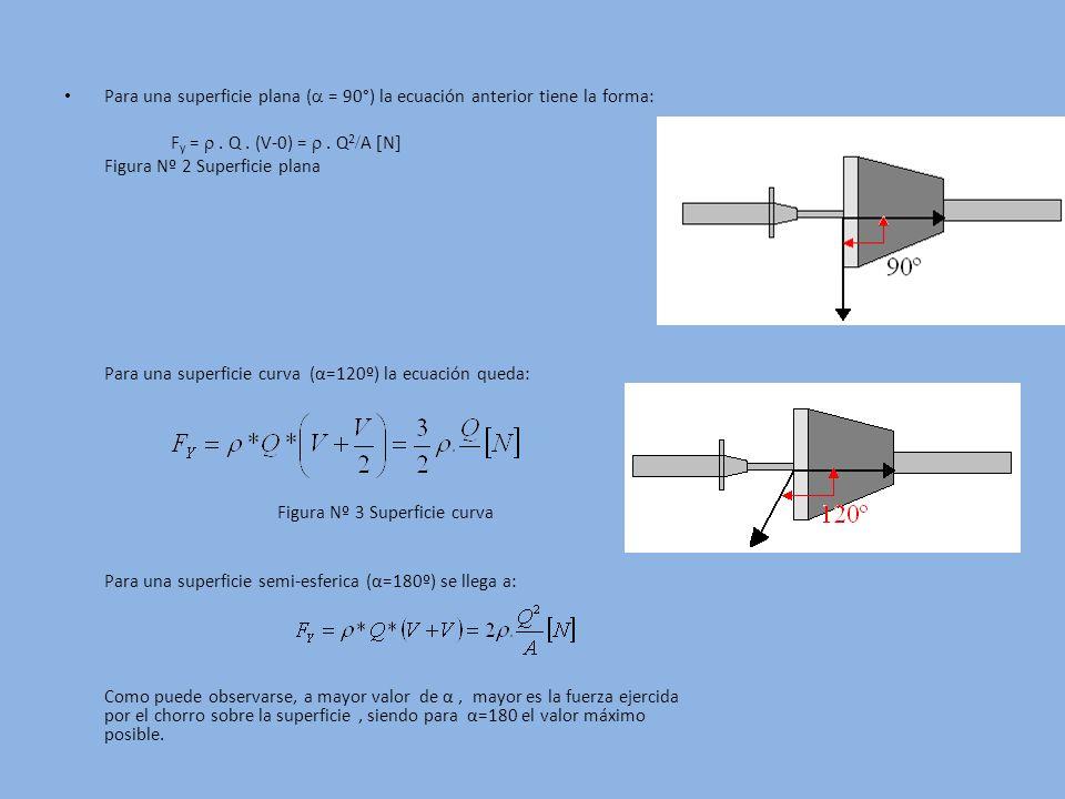 Para una superficie plana ( = 90°) la ecuación anterior tiene la forma: